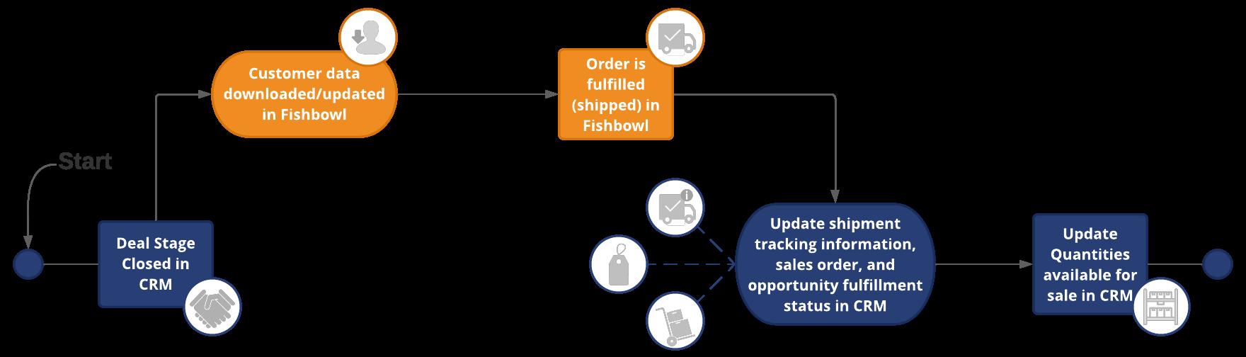 Fishbowl CRM Integration Flow
